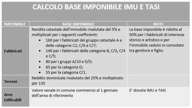 IMU/TASI 2017: Le Modalità Di Versamento